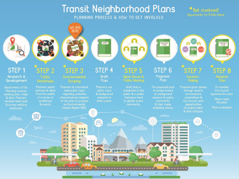 transit neighborhood plans steps